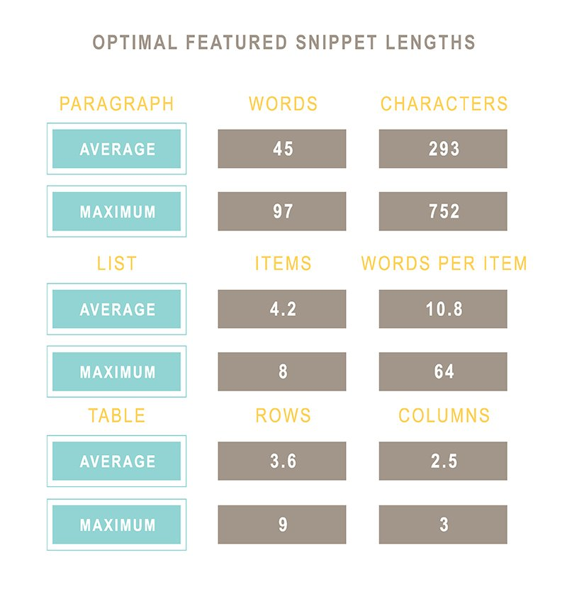 Optimal Feature Snippet Lengths